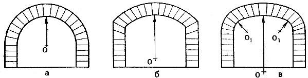 Рис. 31. Форма сводов: а - полуциркульный; б - пологий; в - трехцентровый