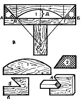 Рис. 32. Построение кружала для свода и шаблона для пят: а - построение кружала; б - кружало и шаблоны; 1 - кружало; 2 - шаблон пяты; 3 - шаблон для тески пят; 4 - проверка отесанного кирпича