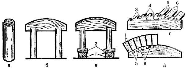 Рис. 34. Устройство разъемной опалубки: а - стойка с пазом; б - установка кружала в стойке; в - установка опалубки на кирпичах и клиньях; г - кружало с вырезами для укладки реек; д - расположение реек в кружале; 1 - кирпичи; 2 - клинья; 3 - вырезы; 4 - шпильки; 5 - рейки; 6 - зазоры между рейками