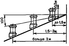 Рис. 84. Расположение труб на крыше