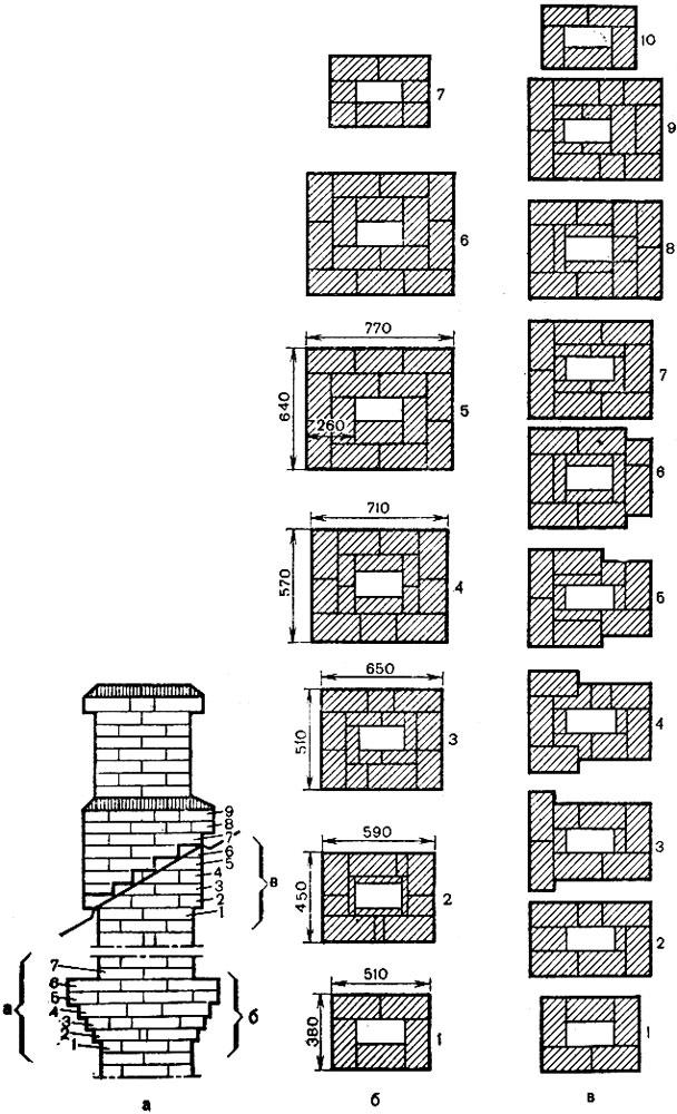 Рис. 88. Кладка распушки и выдры с дымовым каналом 14×27 см: а - общий вид трубы; б - порядовки распушки; в - порядовки выдры