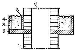 Рис. 91. Изготовление распушки с заполнителем: 1 - печная кладка; 2 - железобетонная плита; 3 - бортовая плита; 4 - заполнитель; 5 - облицовочные плиты вокруг трубы; 6 - дымоход