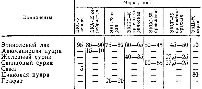Таблица 1. Составы этинолевых красок, в процентах